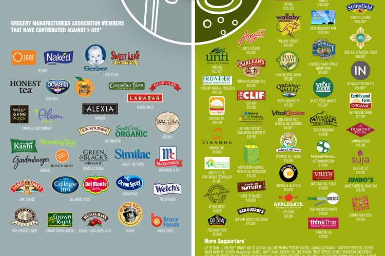 I-522:  GMO labeling proponents and opponents revealed