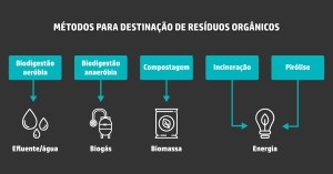 eco-circuito-metodos-destinacao-organicos-4-03