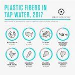 Пластикові волокна виявлені у водопровідній воді в усьому світі