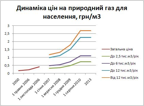 Dynamics Ukraine Natural gas price