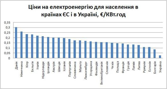 EU Ukraine Electricity price