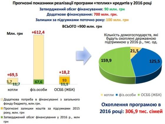 Плани держенергоефективності на 2016 рік