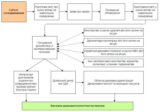 Схема отримання висновку щодо державної екологічної експертизи