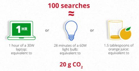 Скільки електроенергії споживає Google?
