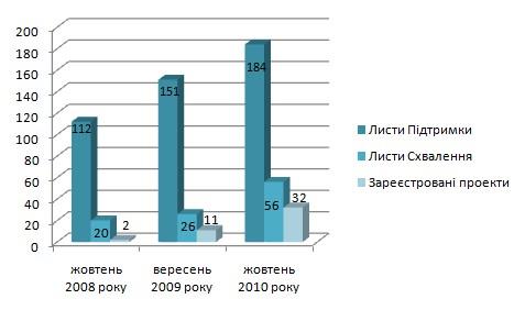 Динаміка затвердження проєктів спільного впровадження