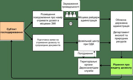 Схема отримання дозволу на викиди забруднюючих речовин в атмосферне повітря стаціонарними джерелами