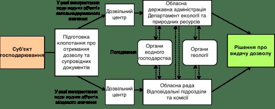 Схема отримання дозволу на спеціальне водокористування
