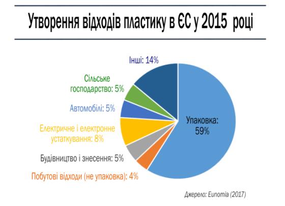 Утворення відходів пластику в ЄС у 2015 році