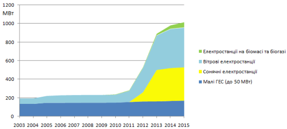 Структура потужностей відновлюваної енергетики в енергосистемі України