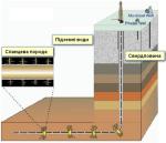 Екологічні ризики добування сланцевого газу
