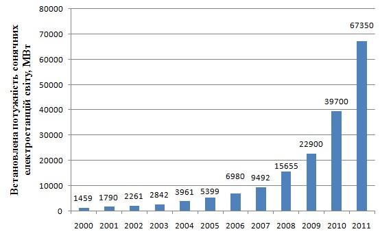 Встановлена потужність сонячних електростанцій світу