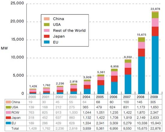 Сонячна енергетика світу продовжує нарощувати встановлену потужність