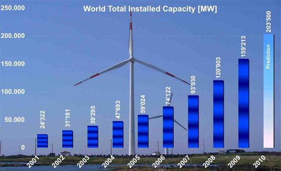 Вітрова енергетика світу