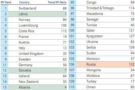 В екологічному рейтингу Україна 102 серед 132 країн