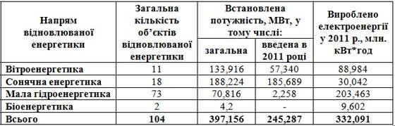 Виробництва електроенергії об'єктами відновлюваної енергетики у 2011 році