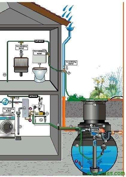 Captacin de agua de lluvia  Ecocosas
