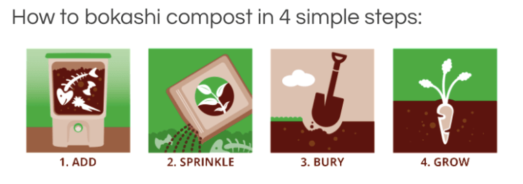 composting is one of the bestways to be zero waste