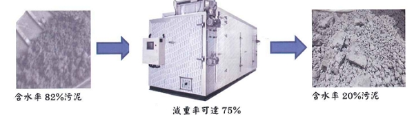 熱泵污泥乾燥機節能效益分析