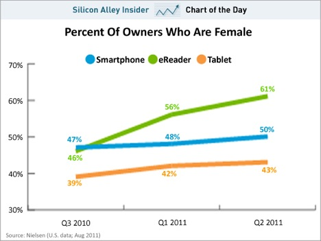 Chart of the day women gadgets aug 2011