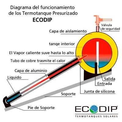 termotanque presurizado ecodio esquema