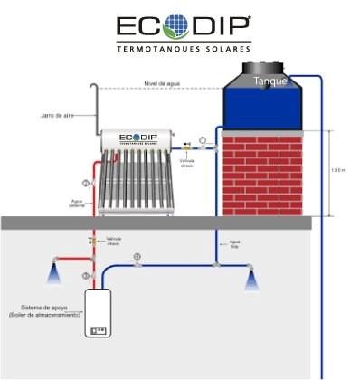 circuito-termotanques-ecodip