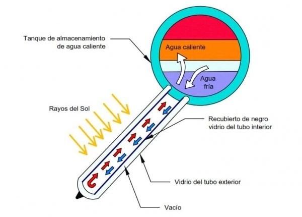 termotanque no presurizado ecodio esquema