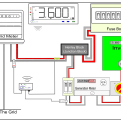 Residential Electric Meter Wiring Diagram Auto Start Electrical Free For You Monitoring Micro Generation Box Location Nec
