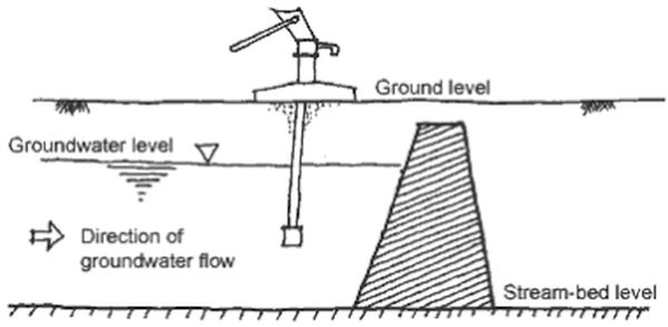 Ground water dams