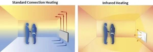 Convection heater Vs Eco heater