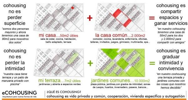Infografía de Cohousing que expica este modelo de convivencia.