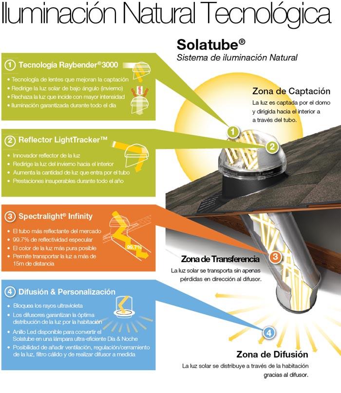 Solatube sistema de iluminaci n natural sin electricidad - Sistemas de iluminacion interior ...