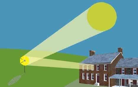 Como orientar la luz solar