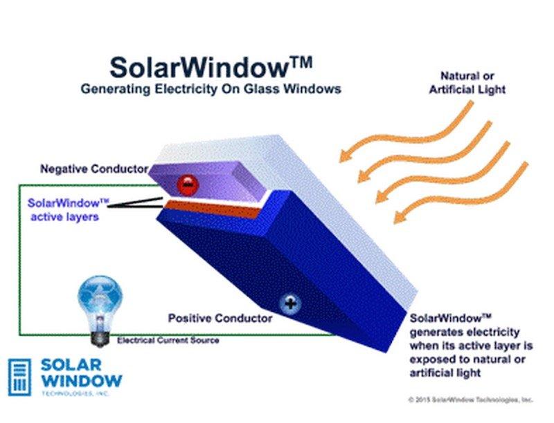 SolarWindow estructura