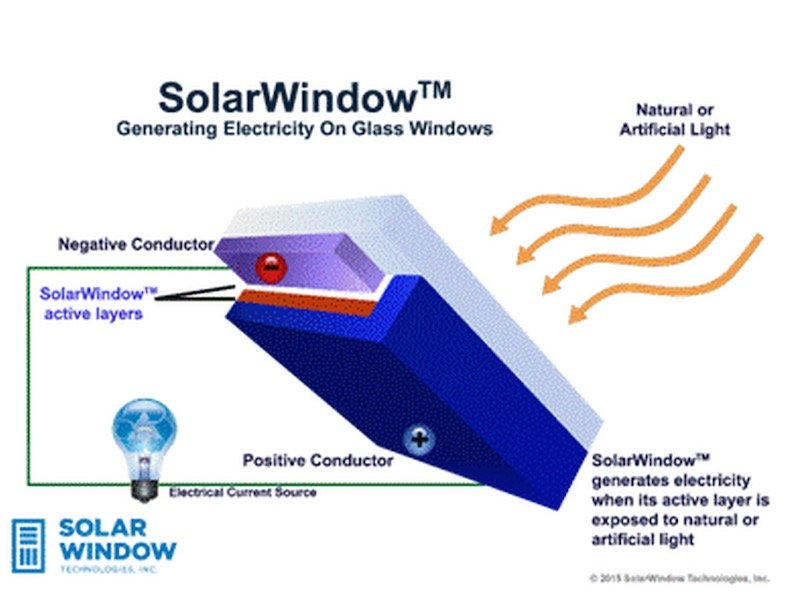 Revolucionarias Ventanas Solares Podr 237 An Generar 50 Veces