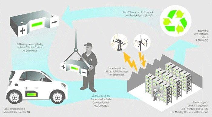 Reutilizar baterías de vehículos eléctricos para almacenar energía