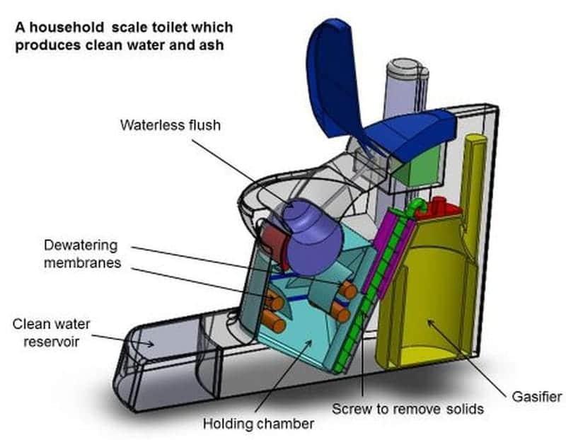Cranfield Nano Membrane Toilet2