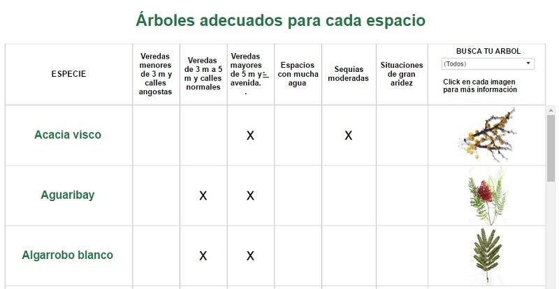 tabla-arboles