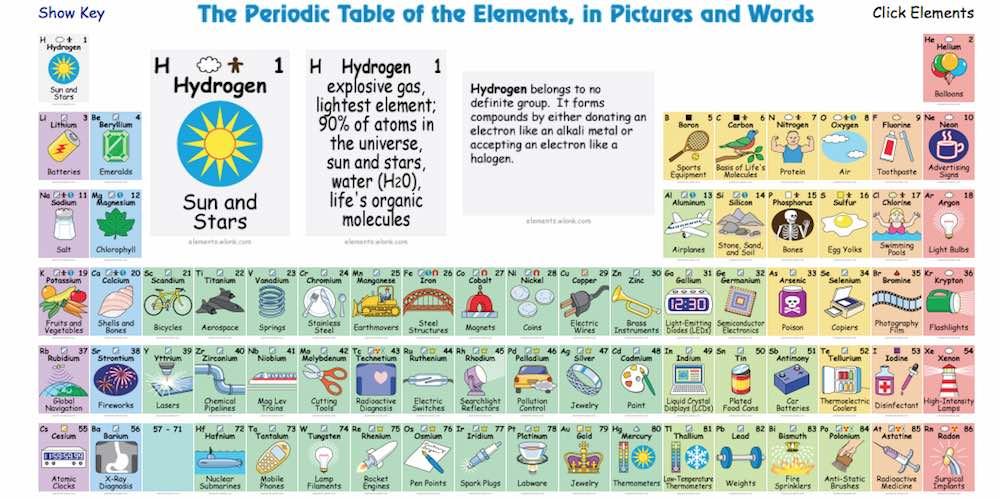 tabla periodica interactiva - Tabla Periodica Usos