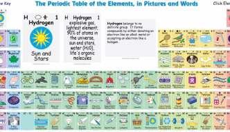 Tabla periódica interactiva que te dice el uso de los diferentes elementos