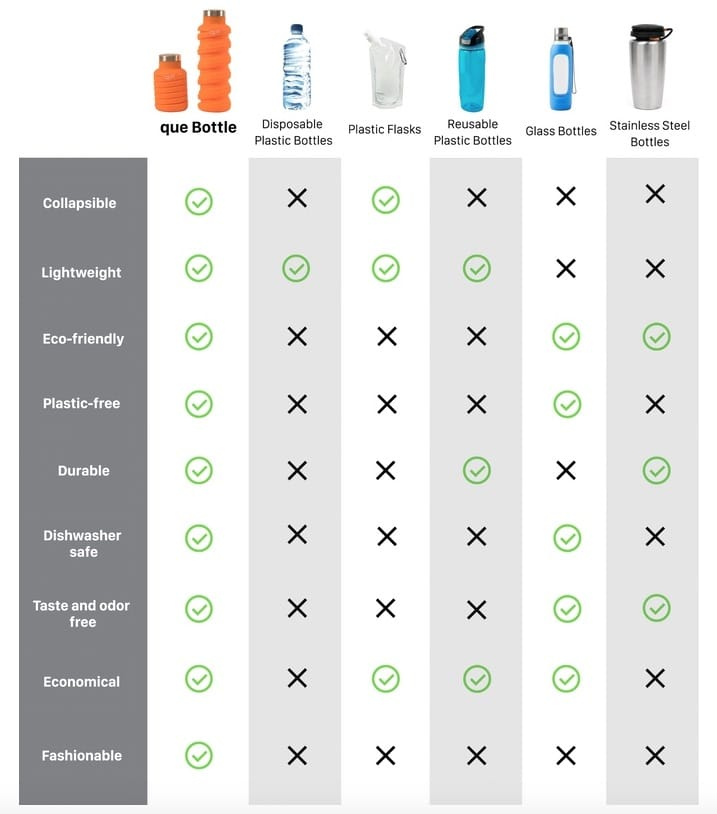 que-bottle-comparativa