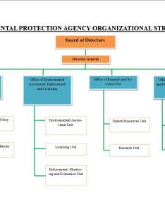 Epa organizational structure also about environmental protection agency of ecoland rh ecolandes epa wordpress