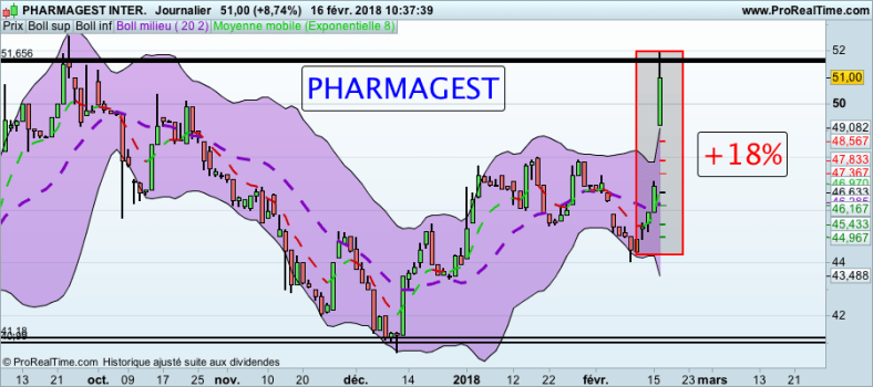 La folle semaine des Actions formation trading Action PHARMAGEST 160118