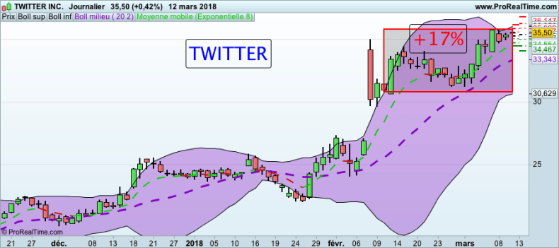 Formation Trading : Actions Américaines Action TWITTER BOURSE formation trading