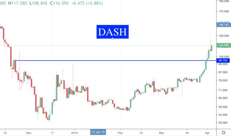 Des nouvelles des Crypto DASH