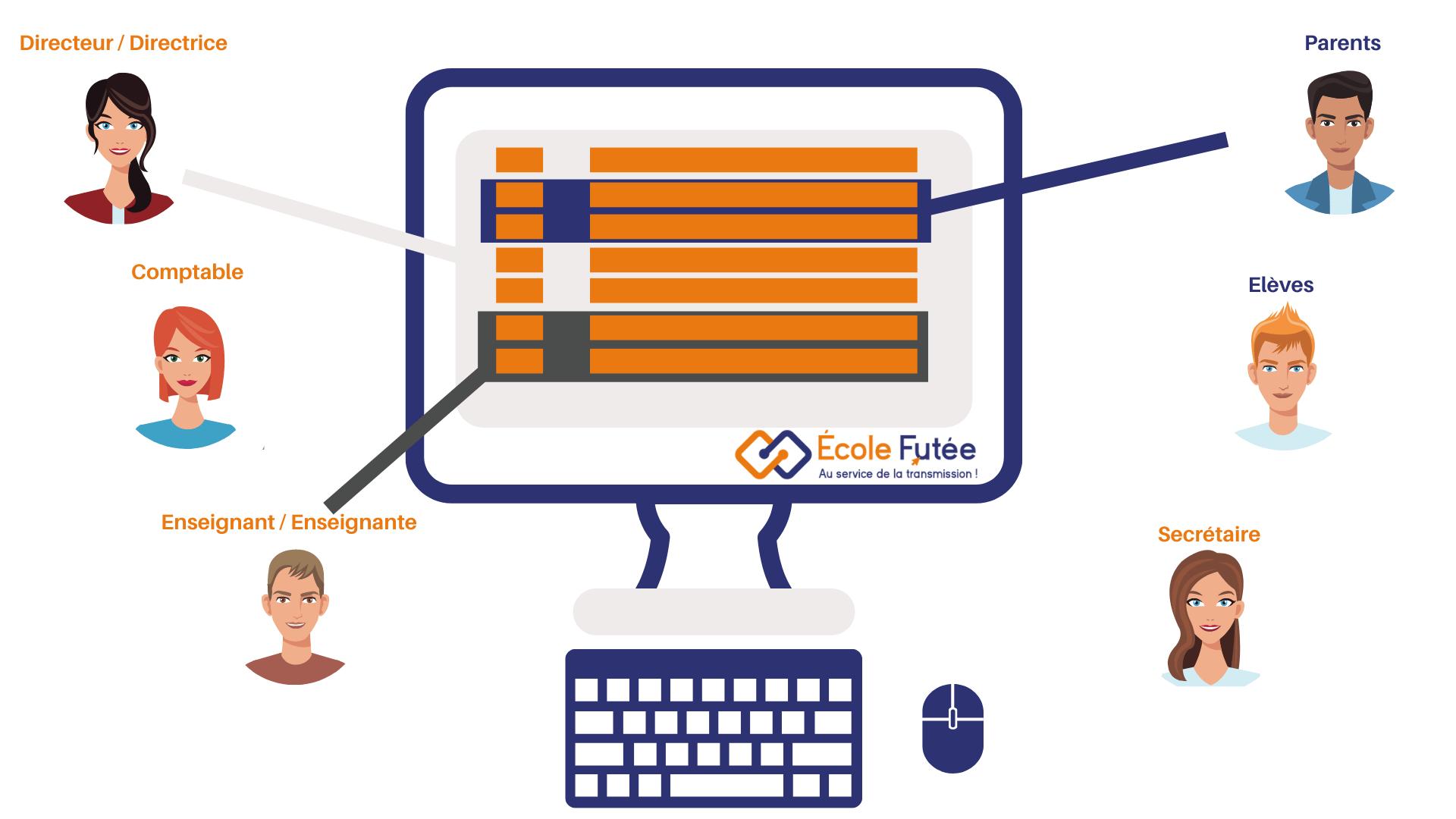 logiciel de gestion scolaire avec accès différenciés par rôle