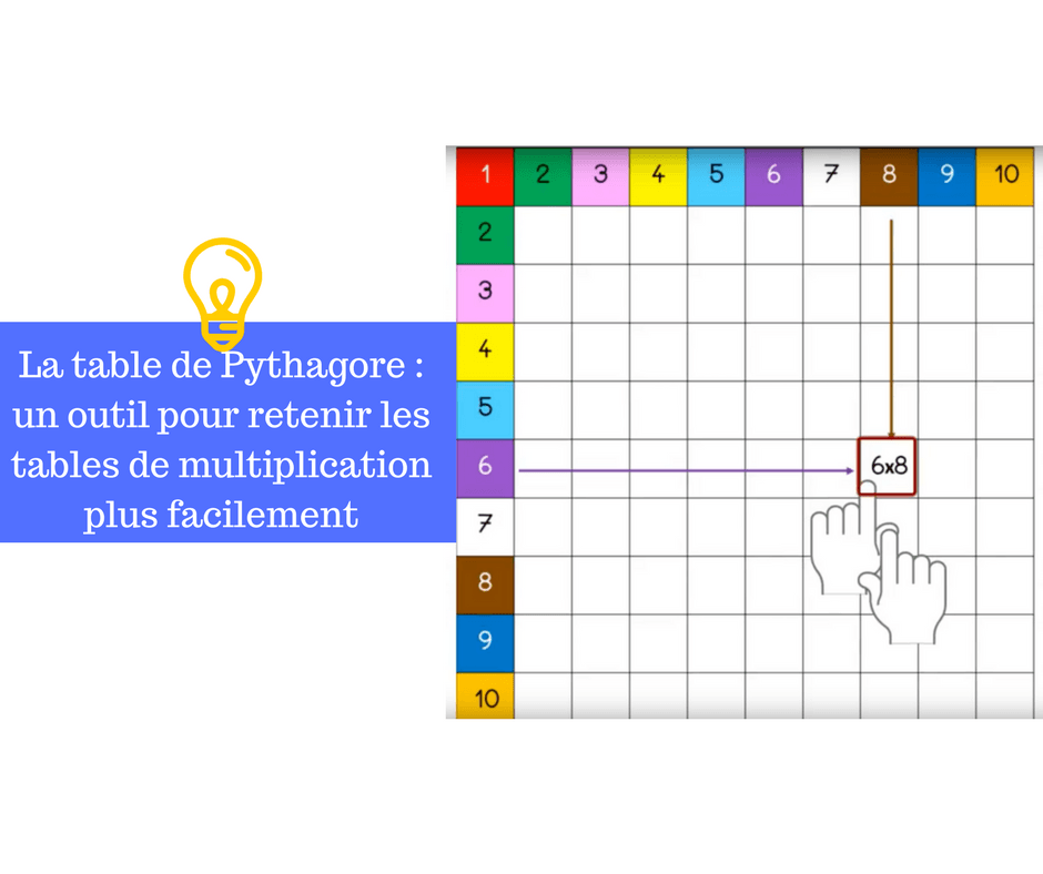 La table de pythagore un outil pour retenir les tables for La table de multiplication