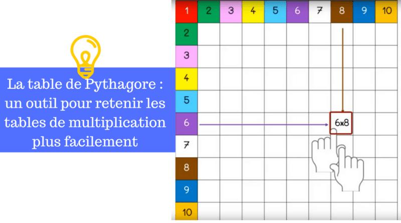 La table de pythagore un outil pour retenir les tables - Table de pythagore montessori ...