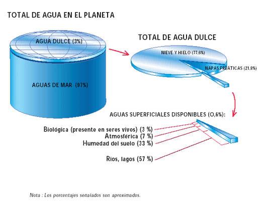 Lámina de Agua en el Planeta. Fuente: http://jumapam.gob.mx