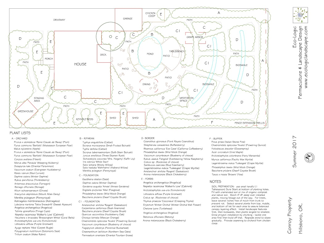 image: portfolio DIY permaculture design package