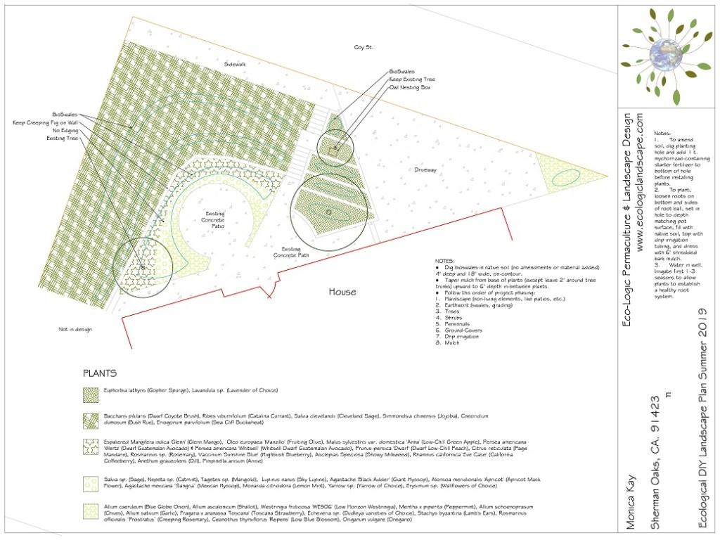Image: DIY Permaculture Plan